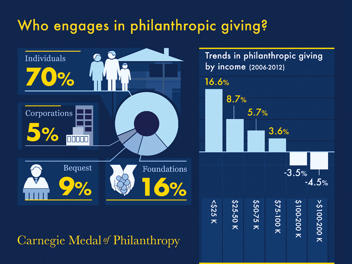 U.S._charitable_giving